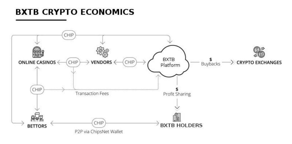 BXTB比特天使生态系统如何运作