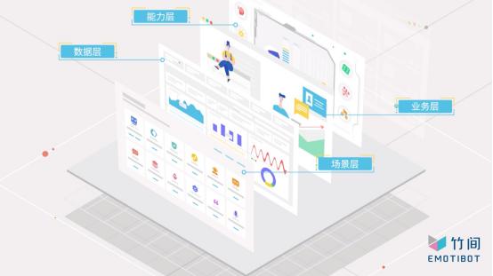 DIY的Bot Factory™,一站式企业情感AI平台