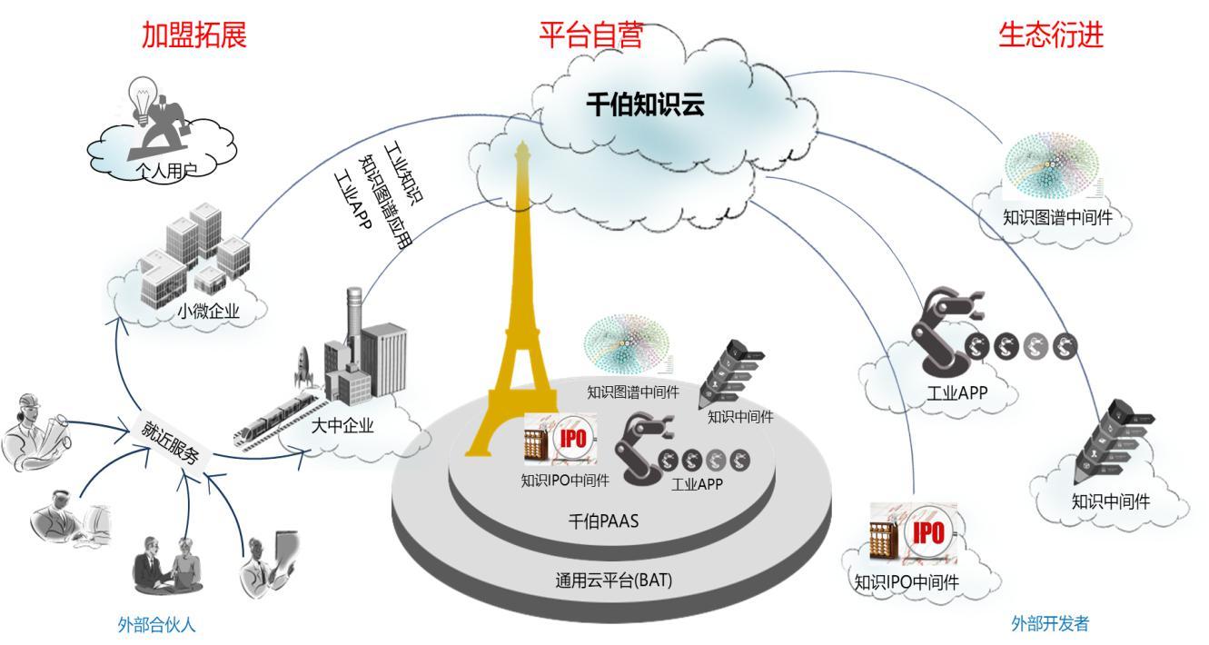 安世亚太: 基于知识云建立工业知识生态,抢占知识经济高地