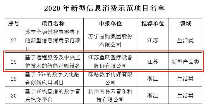 智造升级,鱼跃医疗入选工信部2020年新型信息消费示范项目