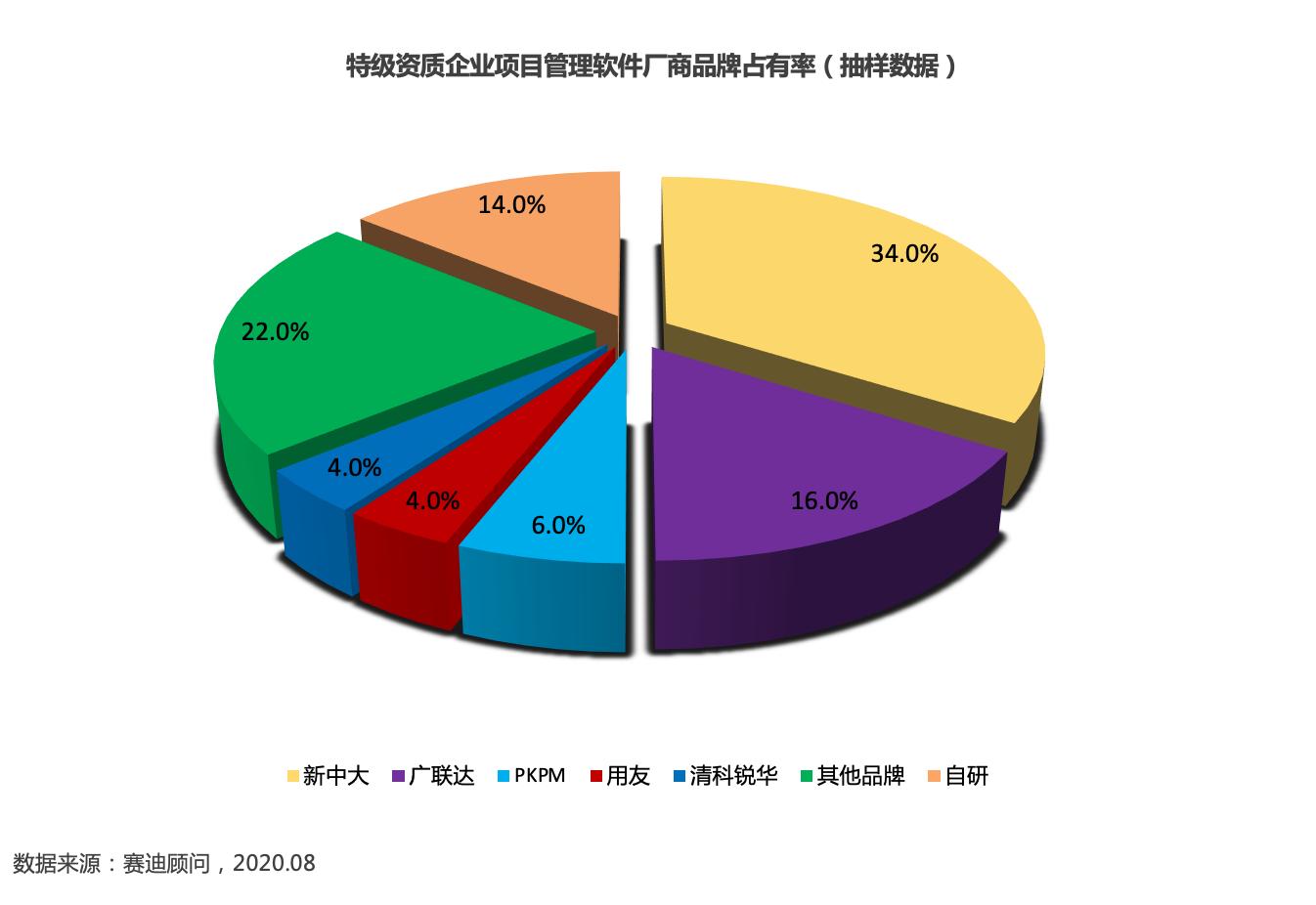 CCID报告:中国工程建设行业信息化进入快速增长阶段