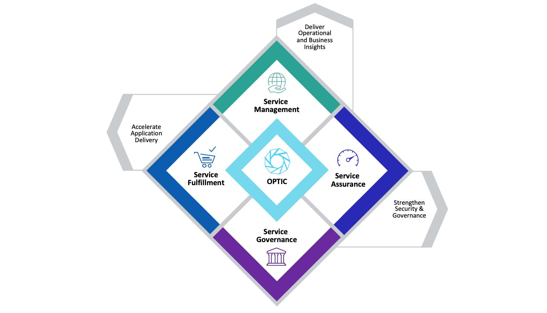 Micro Focus OPTIC重磅发布,以更低风险、更小成本推动企业数字化转型