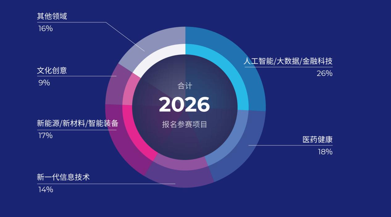 首届HICOOL全球创业者峰会举办在即,将打造北京年度创业盛典
